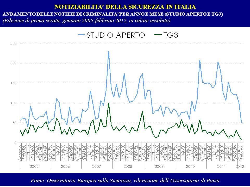 NOTIZIABILITA DELLA SICUREZZA IN ITALIA ANDAMENTO DELLE NOTIZIE DI CRIMINALITA PER ANNO E MESE (STUDIO APERTO E TG3) (Edizione di prima serata, gennai