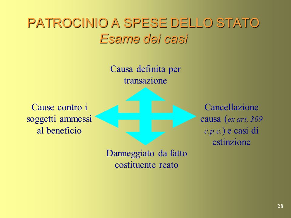 27 PATROCINIO A SPESE DELLO STATO Cancellazione causa (ex art. 309 c.p.c.) e casi di estinzione Tutte le parti sono tenute solidalmente al pagamento d