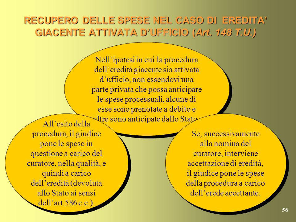 55 RECUPERO DELLE SPESE IN CASO DI REVOCA DEL FALLIMENTO (Art. 147 T.U.) In caso di revoca della dichiarazione di fallimento, le spese della procedura