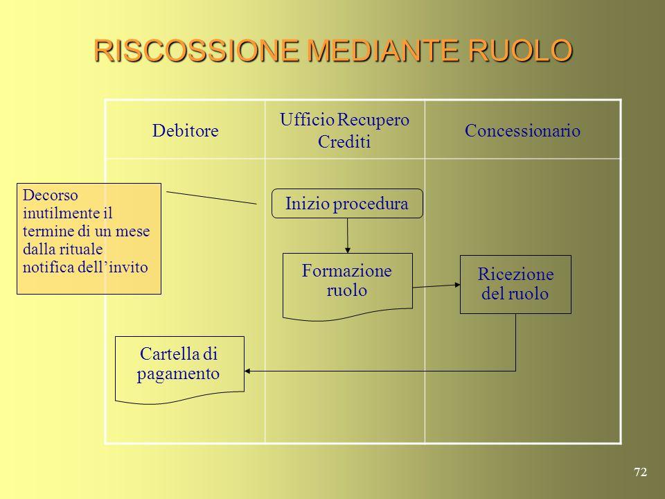 71 UNIFICAZIONE DI PENE CONCORRENTI Ufficio competente per il recupero delle pene pecuniarie ( Art. 663 C.P.P. ) Per le iscrizioni relative al provved