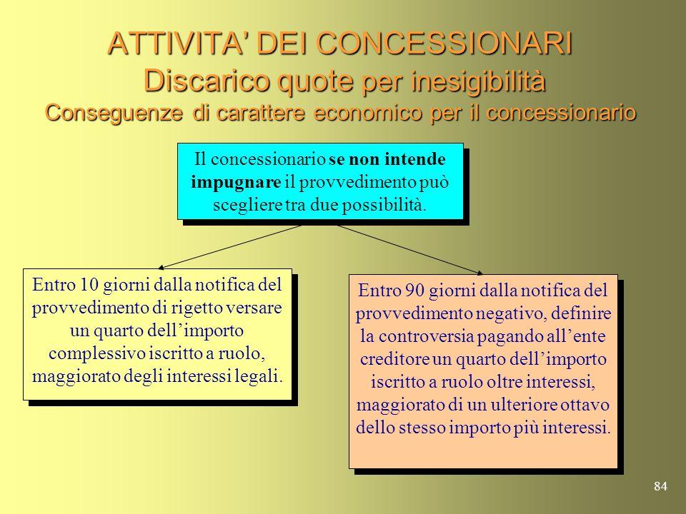 83 ATTIVITA DEI CONCESSIONARI Discarico quote per inesigibilità Se il funzionario competente, a seguito dellattività di controllo accerta lesistenza d