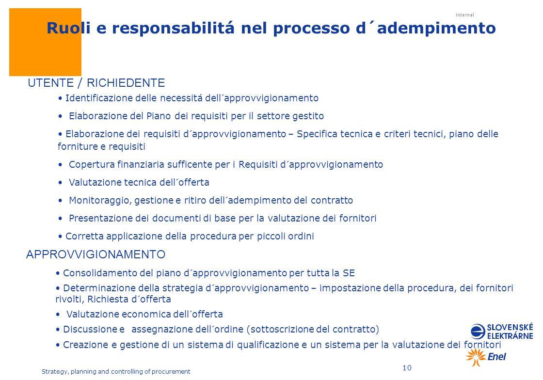 internal Strategy, planning and controlling of procurement 10 Ruoli e responsabilitá nel processo d´adempimento Identificazione delle necessitá dell´a