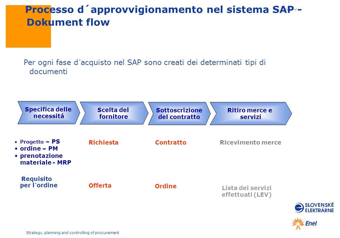 internal Strategy, planning and controlling of procurement Specifica delle necessitá Scelta del fornitore Sottoscrizione del contratto Ritiro merce e