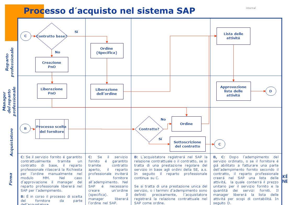 internal Strategy, planning and controlling of procurement C: Se il servizio fornito é garantito contrattualmente tramite un contratto di base, il rep