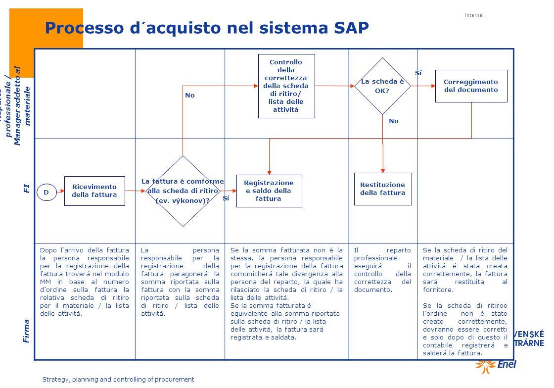 internal Strategy, planning and controlling of procurement Dopo l´arrivo della fattura la persona responsabile per la registrazione della fattura trov