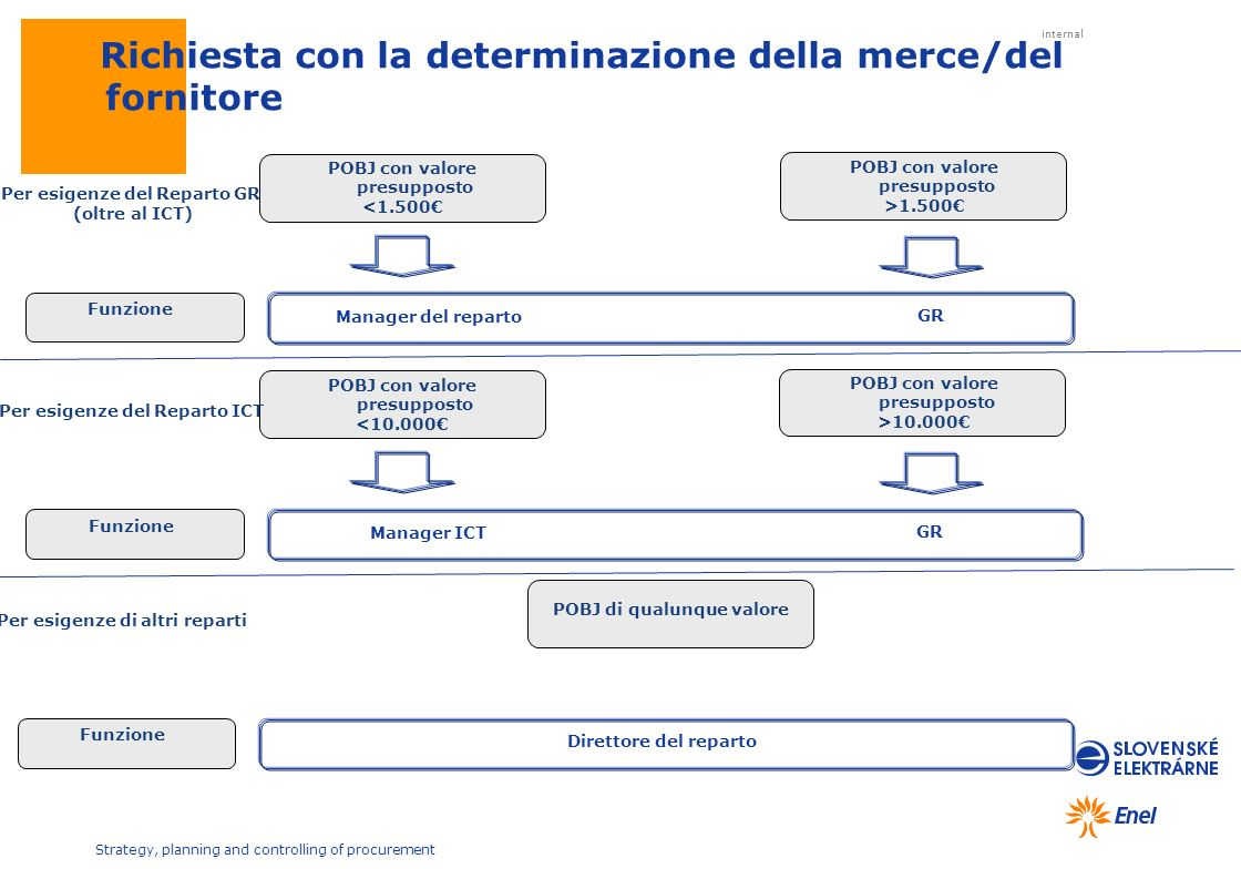 internal Strategy, planning and controlling of procurement Per esigenze del Reparto GR (oltre al ICT) Manager del reparto POBJ con valore presupposto