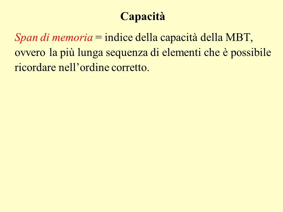 Span di memoria = indice della capacità della MBT, ovvero la più lunga sequenza di elementi che è possibile ricordare nellordine corretto. Capacità