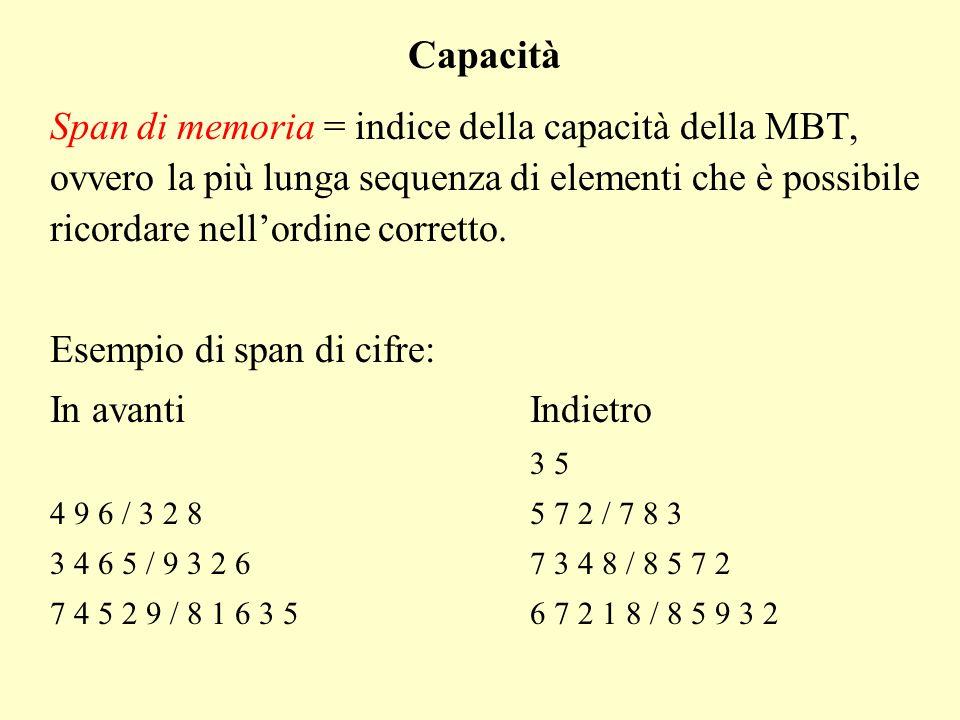 Span di memoria = indice della capacità della MBT, ovvero la più lunga sequenza di elementi che è possibile ricordare nellordine corretto. Esempio di