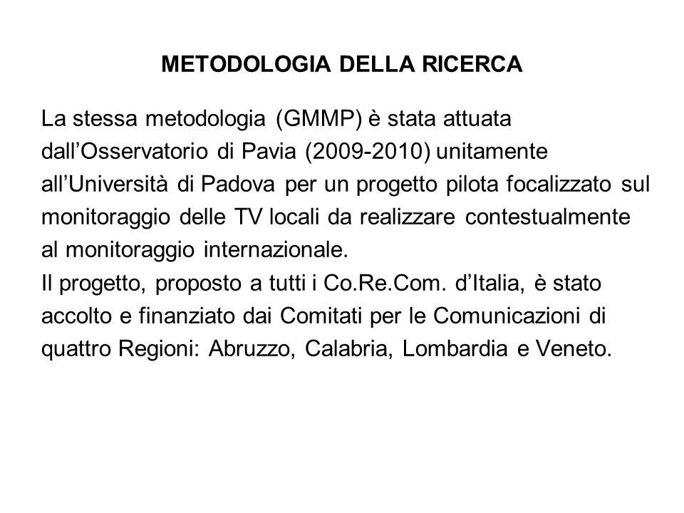 METODOLOGIA DELLA RICERCA La stessa metodologia (GMMP) è stata attuata dallOsservatorio di Pavia (2009-2010) unitamente allUniversità di Padova per un progetto pilota focalizzato sul monitoraggio delle TV locali da realizzare contestualmente al monitoraggio internazionale.