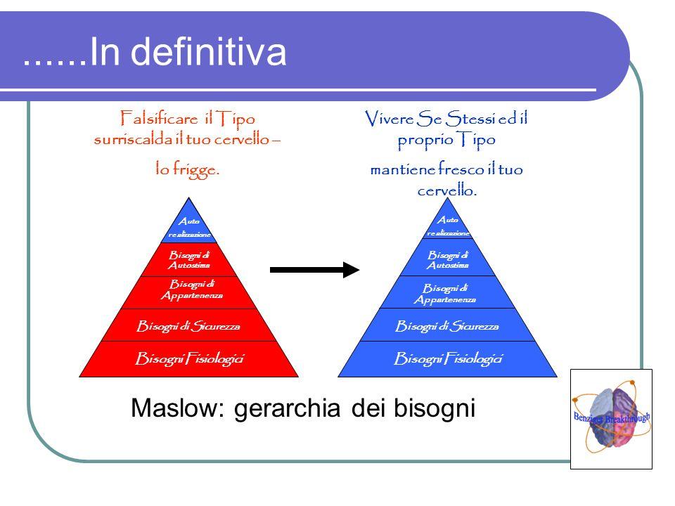 ......In definitiva Maslow: gerarchia dei bisogni Auto realizzazione Bisogni di Autostima Bisogni di Appartenenza Bisogni di Sicurezza Bisogni Fisiolo