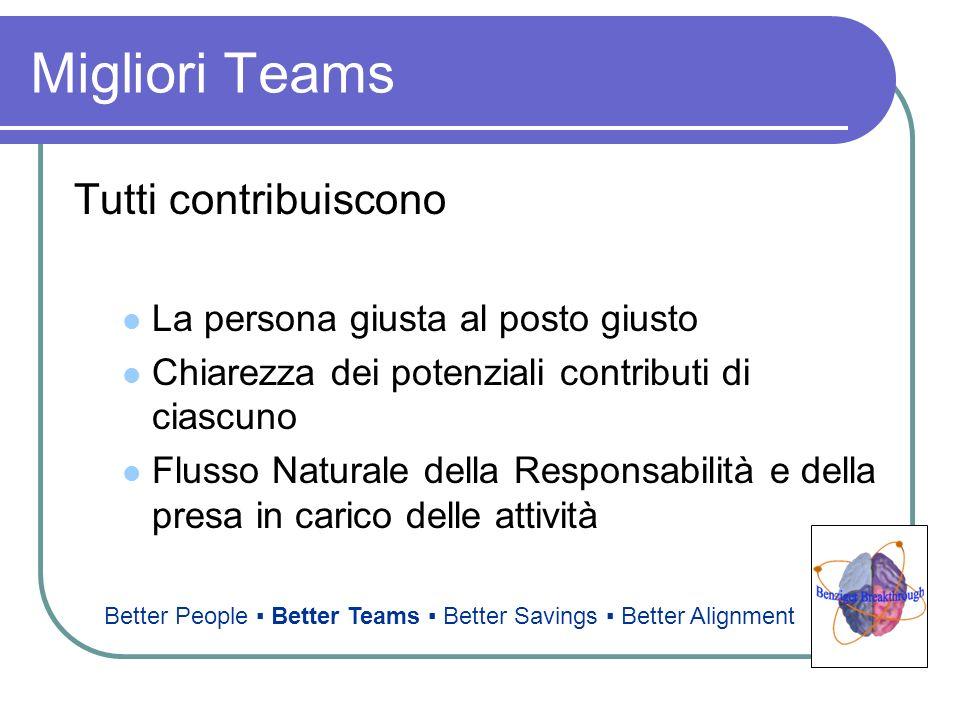 Migliori Teams Tutti contribuiscono La persona giusta al posto giusto Chiarezza dei potenziali contributi di ciascuno Flusso Naturale della Responsabi