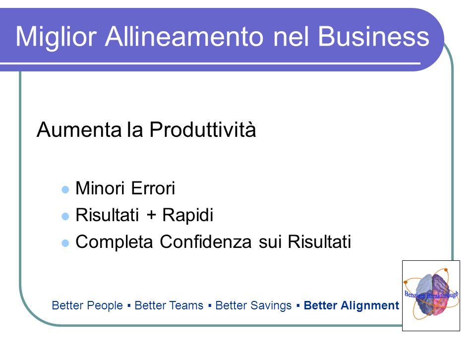 Miglior Allineamento nel Business Aumenta la Produttività Minori Errori Risultati + Rapidi Completa Confidenza sui Risultati Better People Better Team