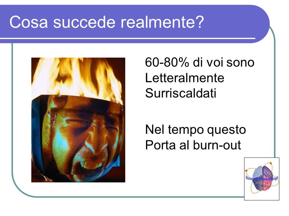 Cosa succede realmente? 60-80% di voi sono Letteralmente Surriscaldati Nel tempo questo Porta al burn-out