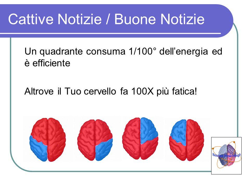 Cattive Notizie / Buone Notizie Un quadrante consuma 1/100° dellenergia ed è efficiente Altrove il Tuo cervello fa 100X più fatica!