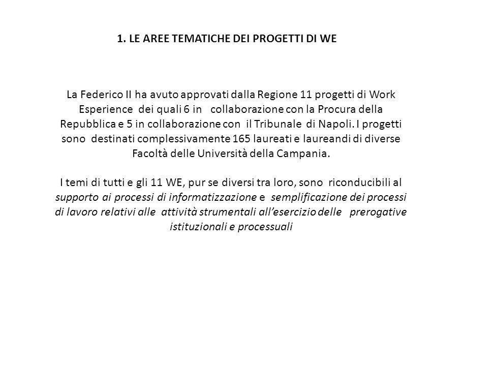 La Federico II ha avuto approvati dalla Regione 11 progetti di Work Esperience dei quali 6 in collaborazione con la Procura della Repubblica e 5 in co