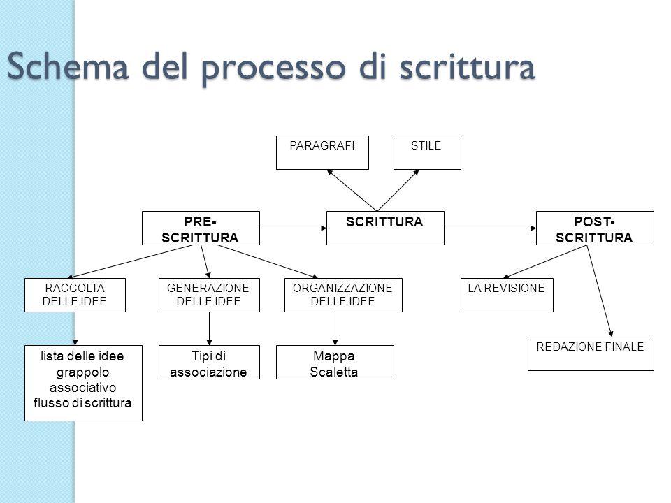 Schema del processo di scrittura PRE- SCRITTURA SCRITTURAPOST- SCRITTURA RACCOLTA DELLE IDEE GENERAZIONE DELLE IDEE ORGANIZZAZIONE DELLE IDEE PARAGRAF