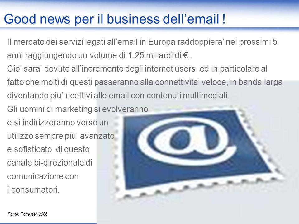 2006 interactive digital adspending forecast Source: stime IAB Italia/Assoninternet su base NMR, dichiarazioni e stime Editori/Concessionarie * * Stima fatturato derivante da rilevazione ufficiale NMR-IAB-AssoInternet a cui si somma la stima della raccolta di Editori/Concessionarie non dichiaranti ad AssoInternet e di conseguenza non rilevate da NMR 2% share on total adspending Email advertising: 20 milioni di Euro*