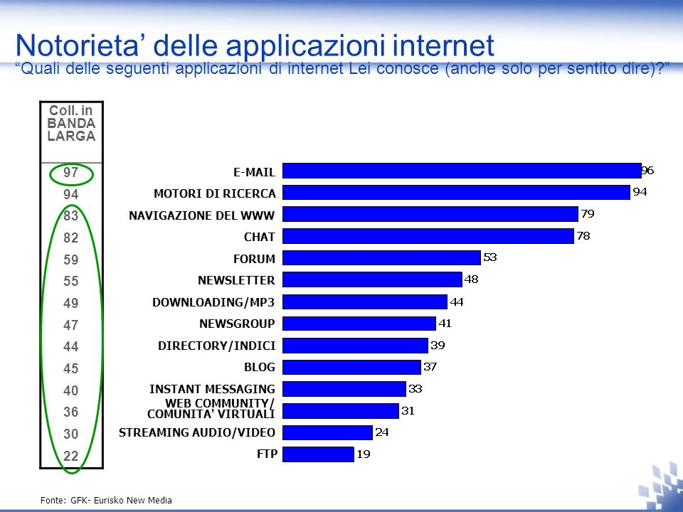 Notorieta delle applicazioni internet Quali delle seguenti applicazioni di internet Lei conosce (anche solo per sentito dire).