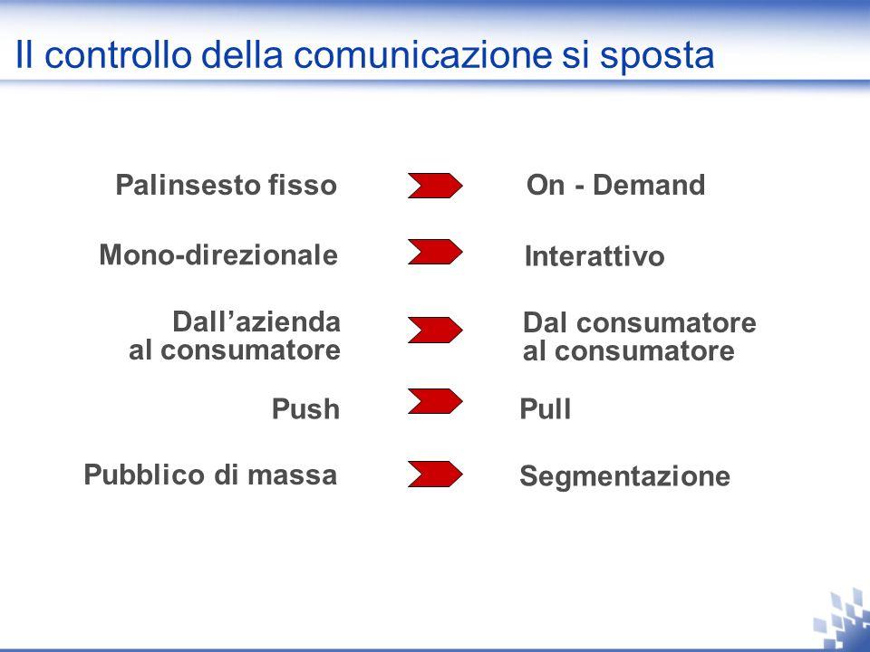 Il controllo della comunicazione si sposta Palinsesto fissoOn - Demand Mono-direzionale Interattivo PushPull Pubblico di massa Segmentazione Dal consumatore al consumatore Dallazienda al consumatore