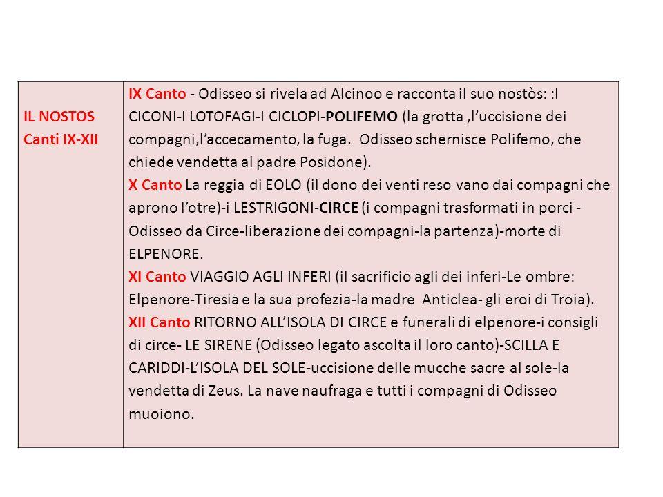 IL RITORNO AD ITACA E LA STRAGE DEI PROCI Canti XIII- XXIV XIII Canto Grazie alla nave offerta dai Feaci, Odisseo sbarca a Itaca.