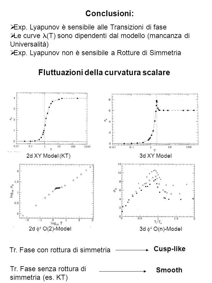 Conclusioni: Exp. Lyapunov è sensibile alle Transizioni di fase Le curve (T) sono dipendenti dal modello (mancanza di Universalità) Exp. Lyapunov non