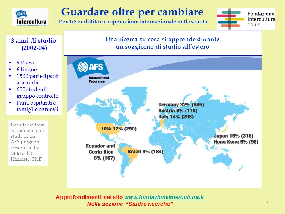 Results are from an independent study of the AFS program conducted by Mitchell R. Hammer, Ph.D. Una ricerca su cosa si apprende durante un soggiorno d