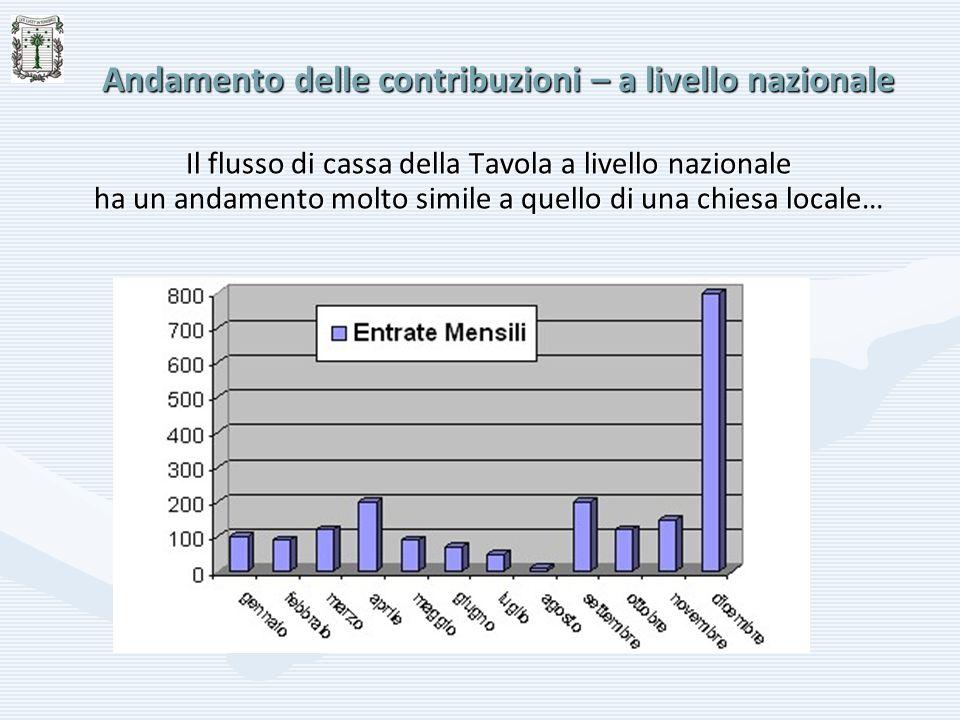 Andamento delle contribuzioni – a livello nazionale Il flusso di cassa della Tavola a livello nazionale ha un andamento molto simile a quello di una c
