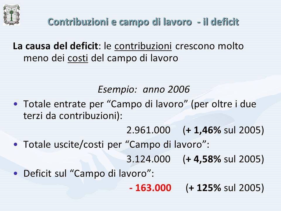 Contribuzioni e campo di lavoro - il deficit La causa del deficit: le contribuzioni crescono molto meno dei costi del campo di lavoro Esempio: anno 20