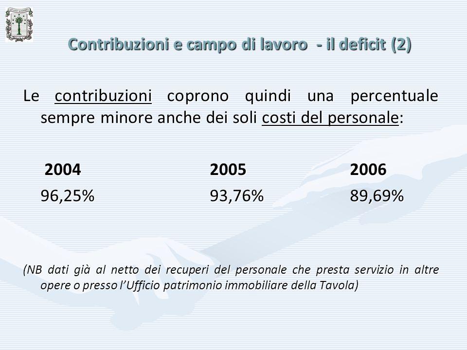 Contribuzioni e campo di lavoro - il deficit (2) Le contribuzioni coprono quindi una percentuale sempre minore anche dei soli costi del personale: 200