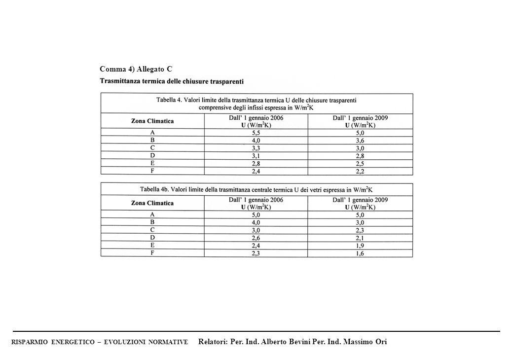 Parete esterna di termolaterizio (Poroton) da 30 cm (M1) verificato con legge 10/91 (vecchio regime) RAFFRONTO DELLE TRASMITTANZE TERMICHE DELLE STRUTTURE IN RELAZIONE AL VECCHIO REGIME RISPARMIO ENERGETICO – EVOLUZIONI NORMATIVE Relatori: Per.