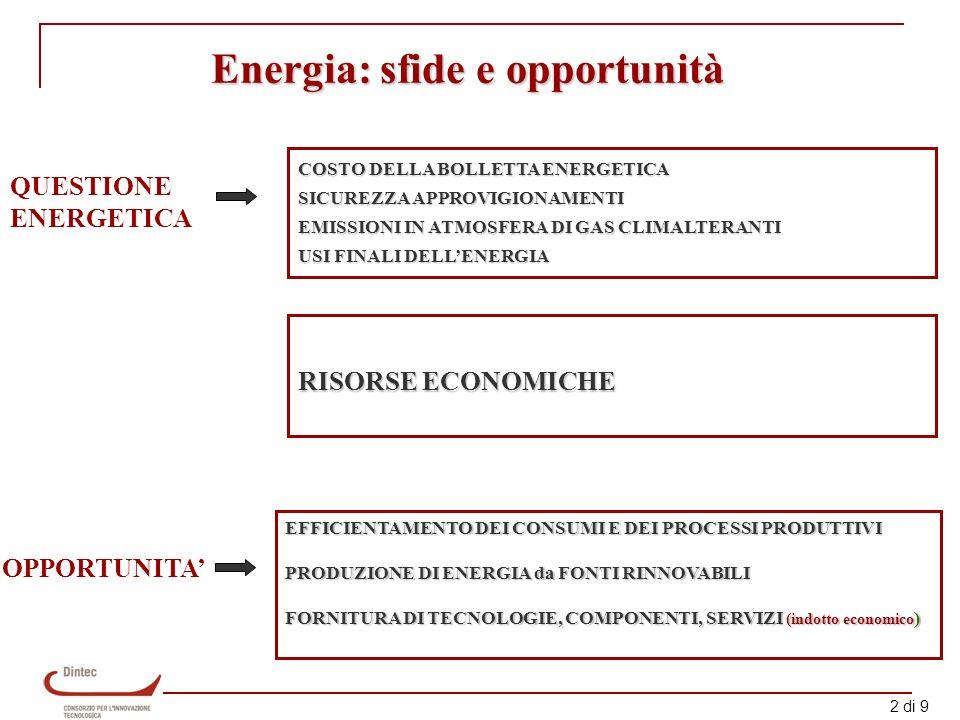 2 di 9 QUESTIONE ENERGETICA OPPORTUNITA COSTO DELLA BOLLETTA ENERGETICA SICUREZZA APPROVIGIONAMENTI EMISSIONI IN ATMOSFERA DI GAS CLIMALTERANTI USI FINALI DELLENERGIA EFFICIENTAMENTO DEI CONSUMI E DEI PROCESSI PRODUTTIVI PRODUZIONE DI ENERGIA da FONTI RINNOVABILI FORNITURA DI TECNOLOGIE, COMPONENTI, SERVIZI (indotto economico ) Energia: sfide e opportunità RISORSE ECONOMICHE