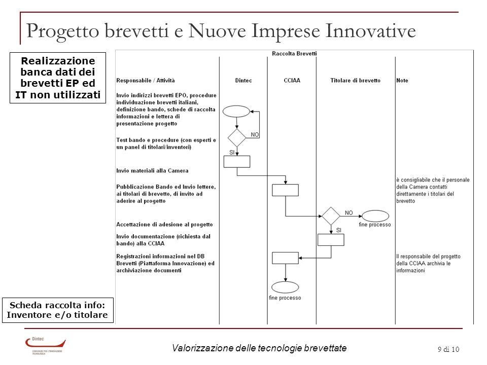 9 di 10 Progetto brevetti e Nuove Imprese Innovative Scheda raccolta info: Inventore e/o titolare Realizzazione banca dati dei brevetti EP ed IT non utilizzati Valorizzazione delle tecnologie brevettate