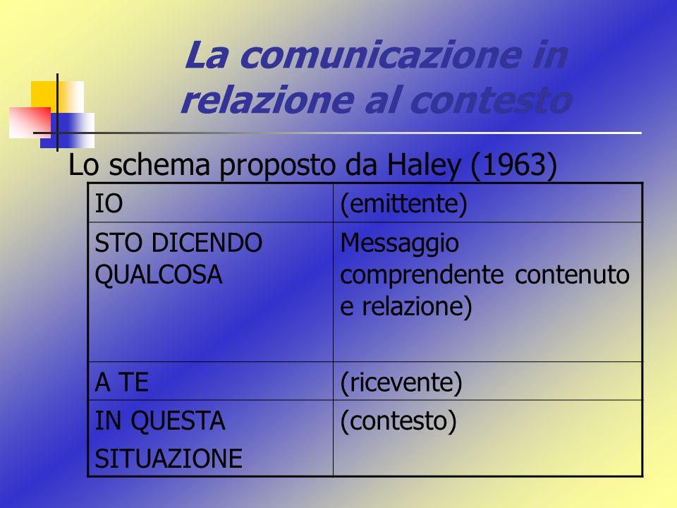 La comunicazione in relazione al contesto Lo schema proposto da Haley (1963) IO(emittente) STO DICENDO QUALCOSA Messaggio comprendente contenuto e rel