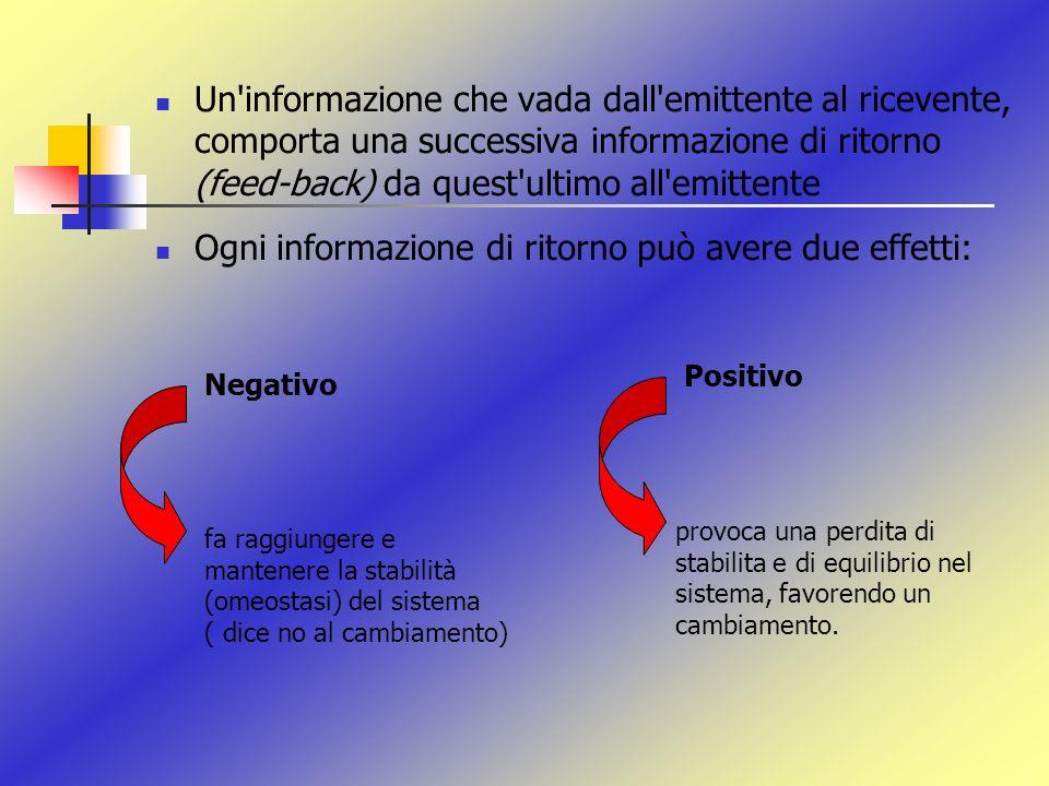 Un'informazione che vada dall'emittente al ricevente, comporta una successiva informazione di ritorno (feed-back) da quest'ultimo all'emittente Ogni i