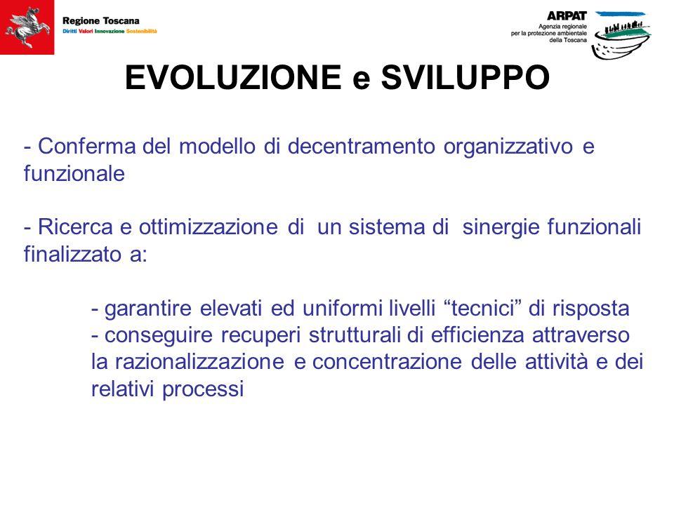 EVOLUZIONE e SVILUPPO - Conferma del modello di decentramento organizzativo e funzionale - Ricerca e ottimizzazione di un sistema di sinergie funziona