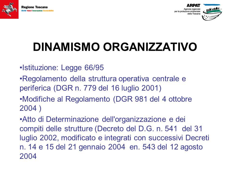 DINAMISMO ORGANIZZATIVO Istituzione: Legge 66/95 Regolamento della struttura operativa centrale e periferica (DGR n. 779 del 16 luglio 2001) Modifiche