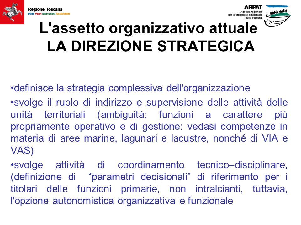 L'assetto organizzativo attuale LA DIREZIONE STRATEGICA definisce la strategia complessiva dell'organizzazione svolge il ruolo di indirizzo e supervis