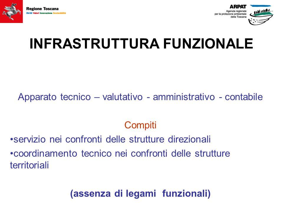 INFRASTRUTTURA FUNZIONALE Apparato tecnico – valutativo - amministrativo - contabile Compiti servizio nei confronti delle strutture direzionali coordi