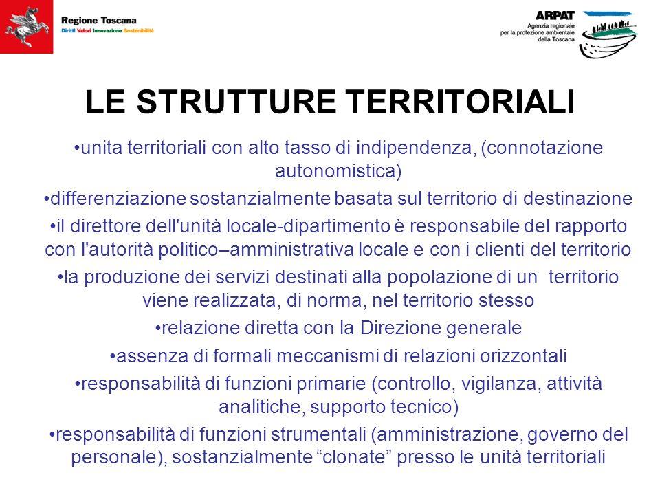 LE STRUTTURE TERRITORIALI unita territoriali con alto tasso di indipendenza, (connotazione autonomistica) differenziazione sostanzialmente basata sul
