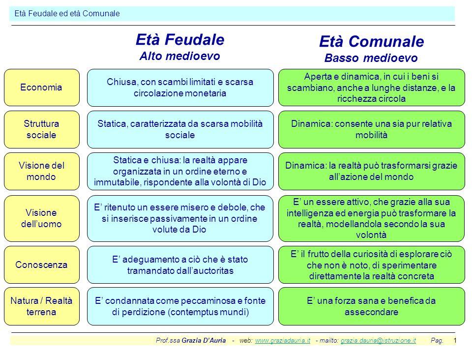 Prof.ssa Grazia DAuria - web: www.graziadauria.it - mailto: grazia.dauria@istruzione.it Pag. 1www.graziadauria.itgrazia.dauria@istruzione.it Età Feuda