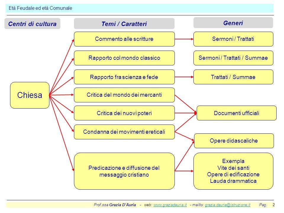 Prof.ssa Grazia DAuria - web: www.graziadauria.it - mailto: grazia.dauria@istruzione.it Pag. 2www.graziadauria.itgrazia.dauria@istruzione.it Età Feuda