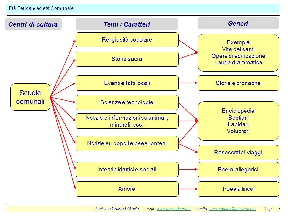 Prof.ssa Grazia DAuria - web: www.graziadauria.it - mailto: grazia.dauria@istruzione.it Pag. 3www.graziadauria.itgrazia.dauria@istruzione.it Età Feuda
