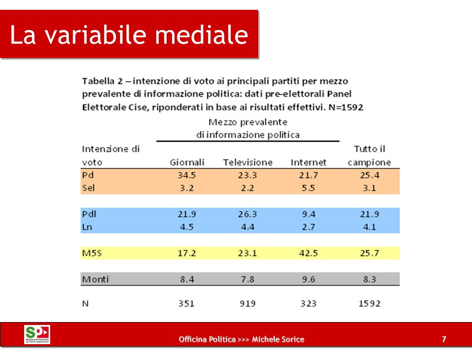 Officina Politica >>> Michele Sorice La variabile mediale 7