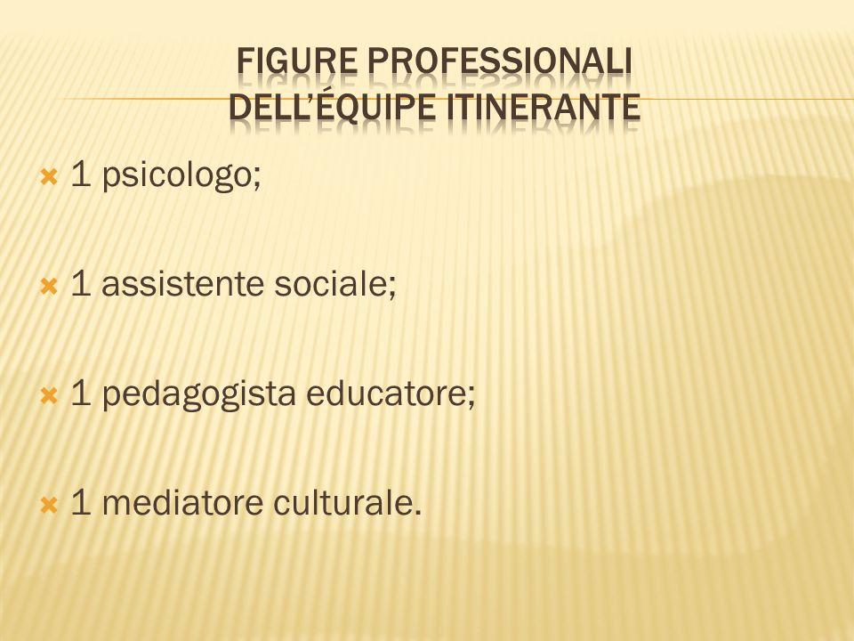 1 psicologo; 1 assistente sociale; 1 pedagogista educatore; 1 mediatore culturale.