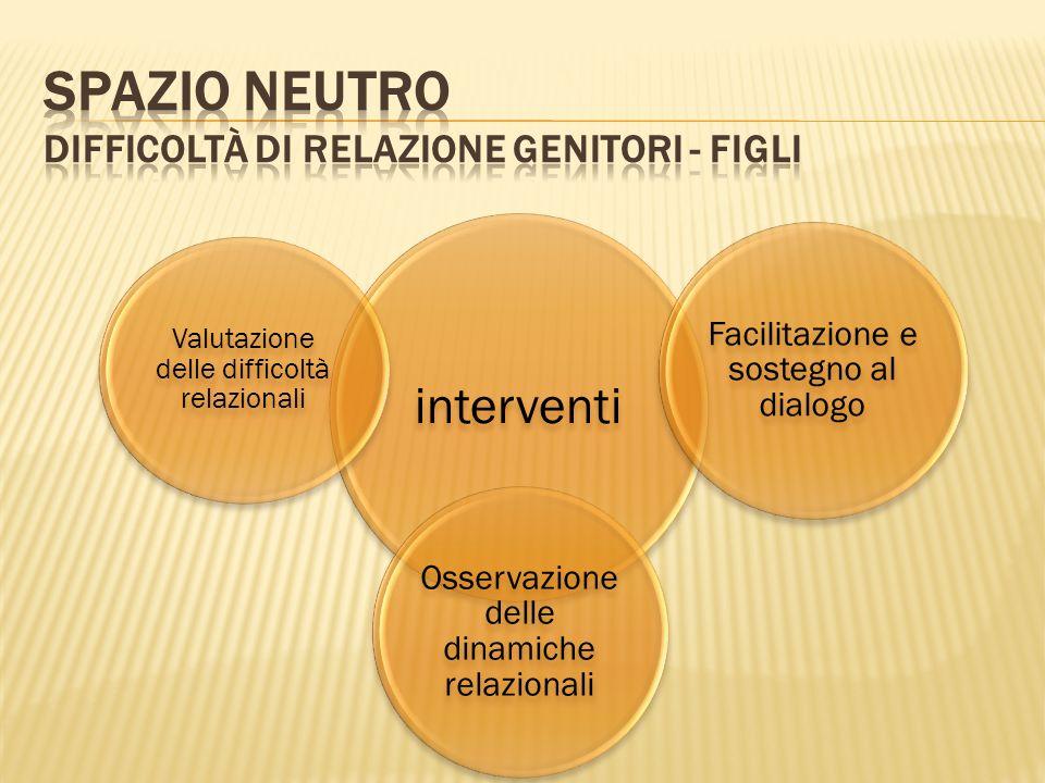 interventi Facilitazione e sostegno al dialogo Osservazione delle dinamiche relazionali Valutazione delle difficoltà relazionali