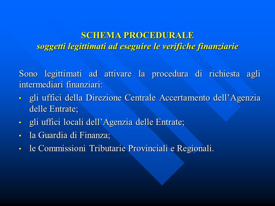 SCHEMA PROCEDURALE soggetti legittimati ad eseguire le verifiche finanziarie Sono legittimati ad attivare la procedura di richiesta agli intermediari finanziari: gli uffici della Direzione Centrale Accertamento dellAgenzia delle Entrate; gli uffici della Direzione Centrale Accertamento dellAgenzia delle Entrate; gli uffici locali dellAgenzia delle Entrate; gli uffici locali dellAgenzia delle Entrate; la Guardia di Finanza; la Guardia di Finanza; le Commissioni Tributarie Provinciali e Regionali.