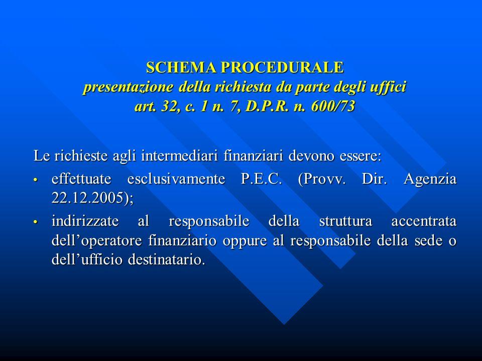 SCHEMA PROCEDURALE presentazione della richiesta da parte degli uffici art.