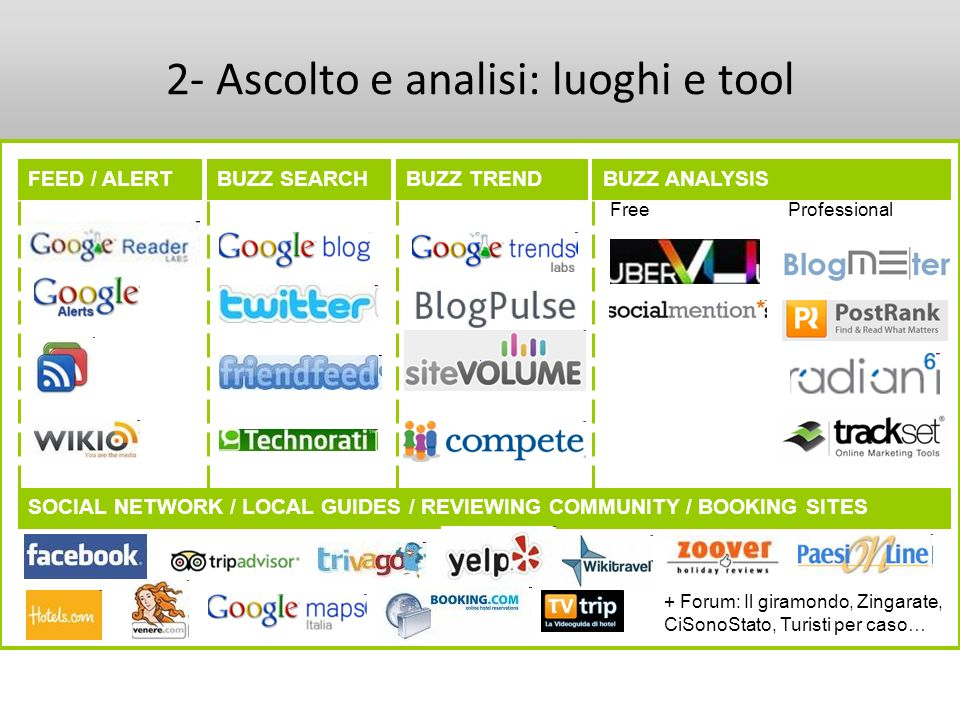 2- Ascolto e analisi: luoghi e tool FEED / ALERTBUZZ SEARCHBUZZ TRENDBUZZ ANALYSIS Free Professional SOCIAL NETWORK / LOCAL GUIDES / REVIEWING COMMUNI