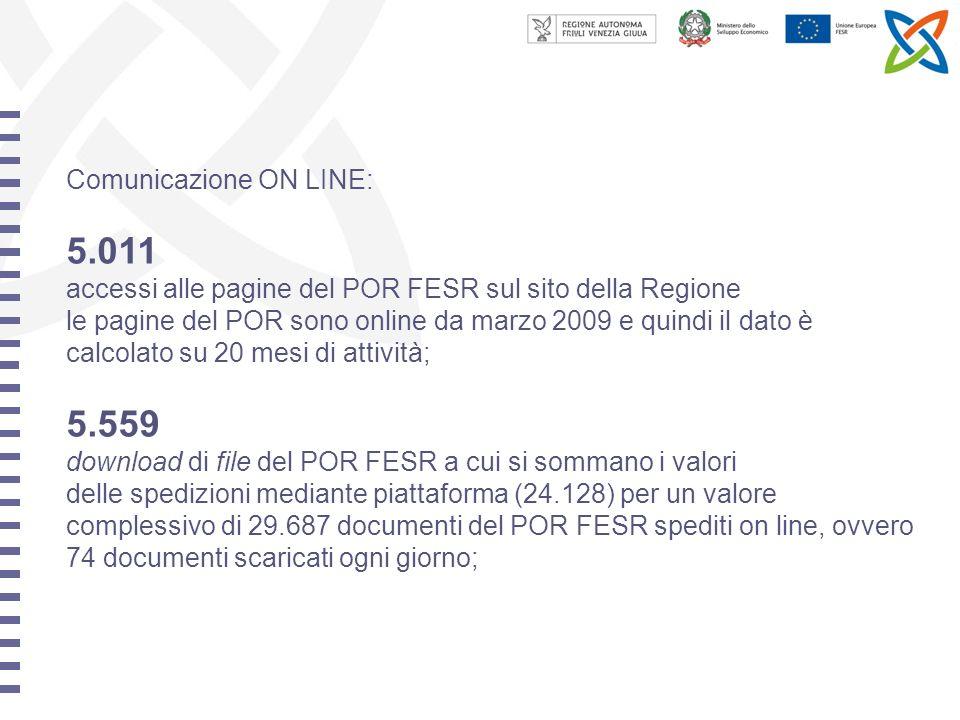 Comunicazione ON LINE: 5.011 accessi alle pagine del POR FESR sul sito della Regione le pagine del POR sono online da marzo 2009 e quindi il dato è calcolato su 20 mesi di attività; 5.559 download di file del POR FESR a cui si sommano i valori delle spedizioni mediante piattaforma (24.128) per un valore complessivo di 29.687 documenti del POR FESR spediti on line, ovvero 74 documenti scaricati ogni giorno;
