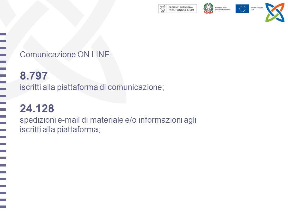 Comunicazione ON LINE: 8.797 iscritti alla piattaforma di comunicazione; 24.128 spedizioni e-mail di materiale e/o informazioni agli iscritti alla piattaforma;